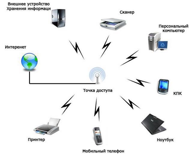 Ускоряем домашний Wi-Fi