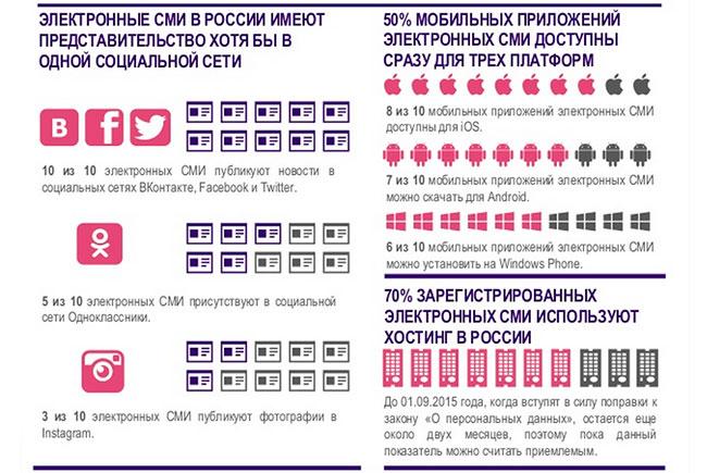 Каждый второй москвич старше 16 лет читает электронные СМИ
