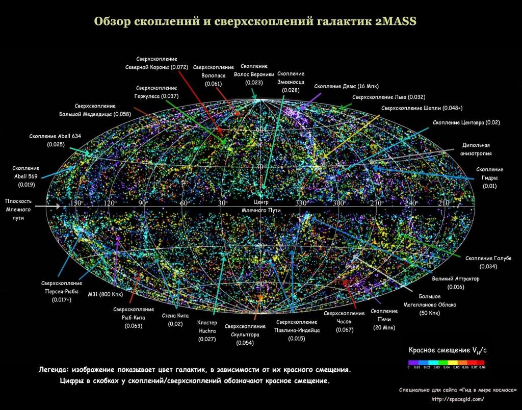 Великий аттрактор - гравитационная аномалия